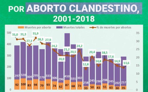¿Cuál es el costo del aborto ilegal?